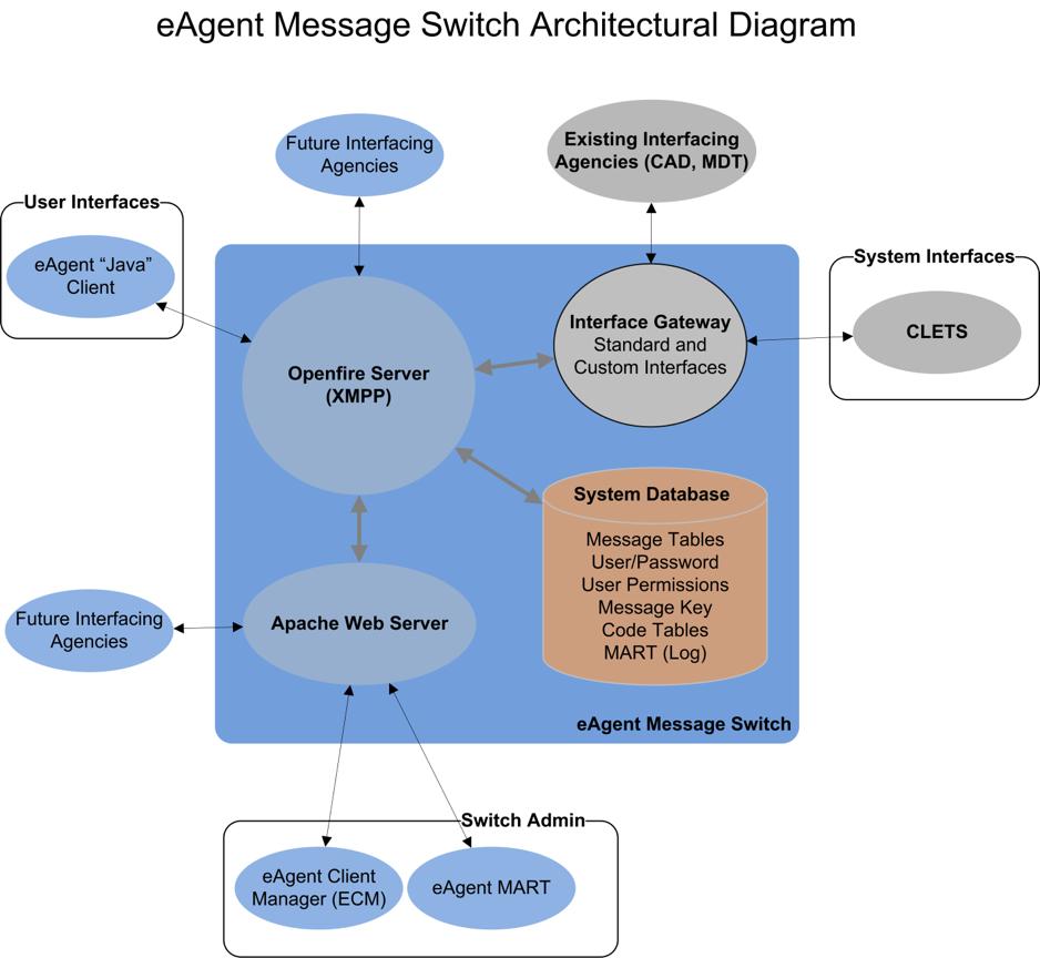 law enforcement software message switch