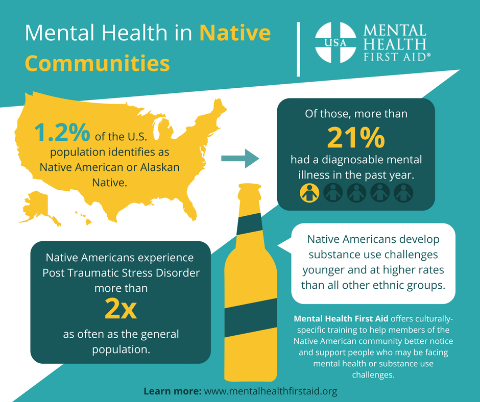Native American and Alaskan Native Mental Health