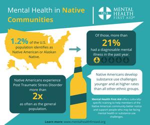 Native American and Alaskan Native Mental Health