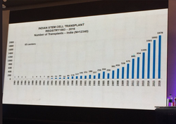 Growth in BMT Volumes , ISCTR