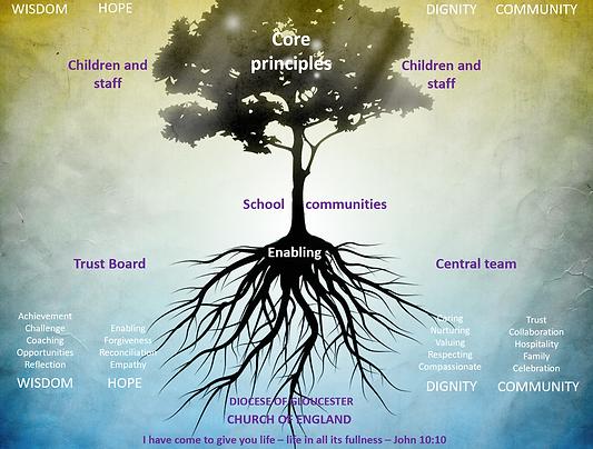 Core principles.png