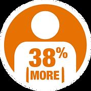 PLI_B2BGiftCardMarket_38%.png