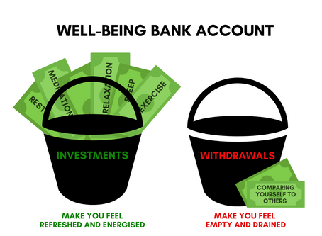 Your Well-being Bank Account, Explained