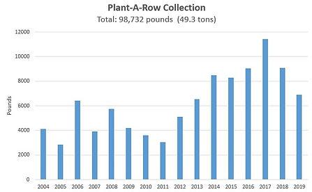PAR total collection chart.jpg