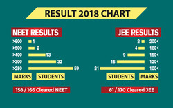 Result Chart 2018-01