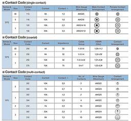SPS contact code.jpg
