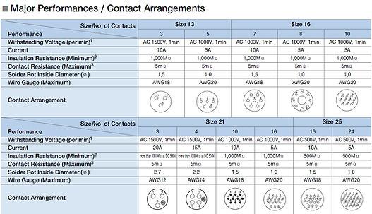 SCC Major Performance Contact Arrangemen