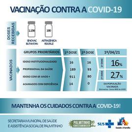 Palmitinho tem 16% da população vacina