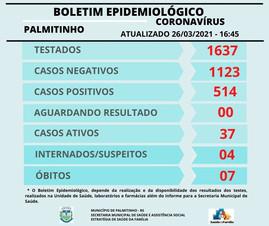 Palmitinho tem aumento de 51,2% nos casos de Covid-19 em março