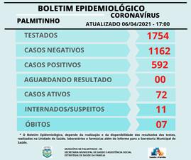 Março tem recorde de casos de covid-19 em Palmitinho