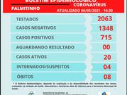 Covid-19: Casos confirmados aumentam 29,1% em abril