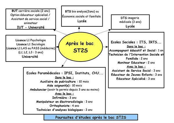 Poursuites d'études post bac ST2S pdf_pa