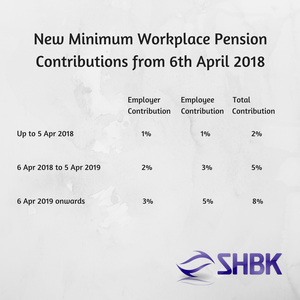 Minimum Workplace Pension Contributions 2018