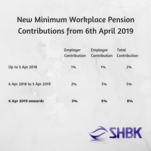 Pension Contributions from April 2019