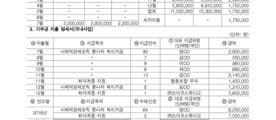 브리지사협 2018년 기부금품 모집 및 활용실적 보고