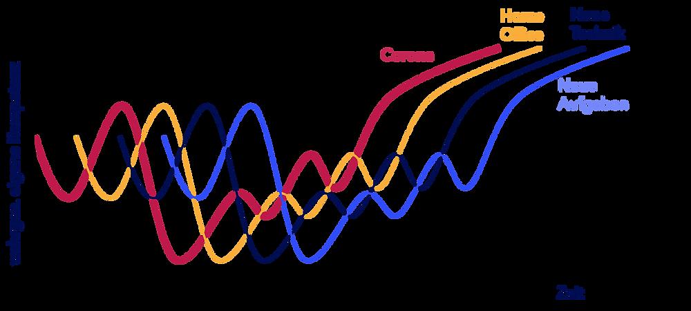 Konzept der überlagernden Change-Kurven nach Andrea Kron von kronkonsult