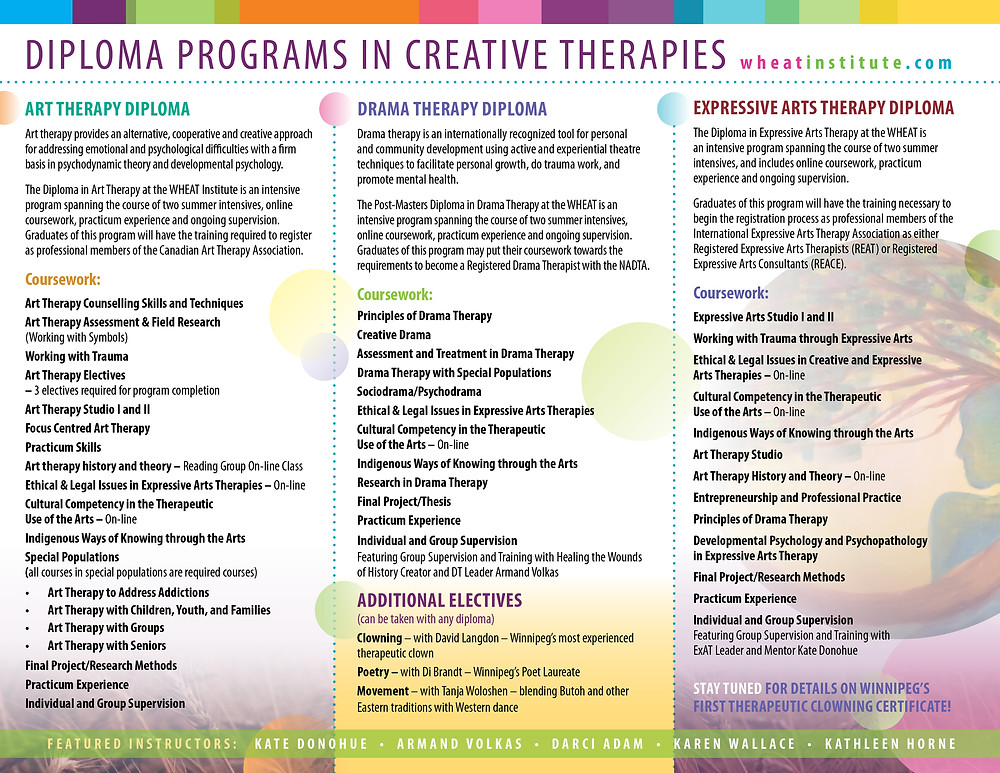 WHEAT Program Brochure, Art Therapy, Drama Therapy, Expressive Arts Therapy, and Professional Practice