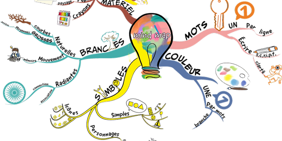 Formation au Mind mapping 29/03/2021