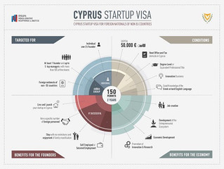 Cyprus StartUp Visa for foreign nationals of non-EU countries