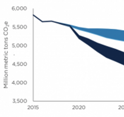 curbelo-carbon-tax-graph-303x171.png