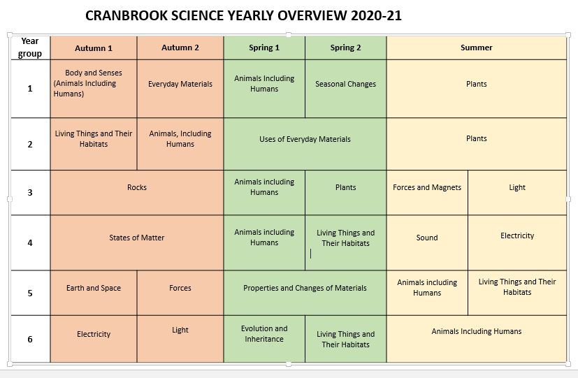 Science Yearly Overview.PNG
