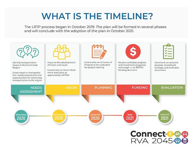 LRTP Timeline.png
