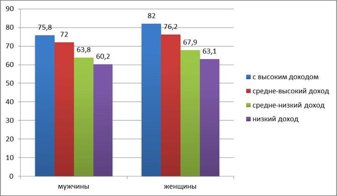 Мировая статистика здравоохранения 2014 г.: значительный рост продолжительности жизни, но не в Росси