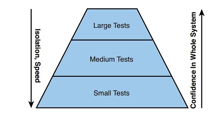 האוטומציה היא חלק ממערך הבדיקות ולא יעילה כרובד בדיקה יחיד