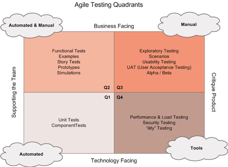 ביקורת ספר: Agile Testing וסוגי הבדיקות בסביבה אג'ילית