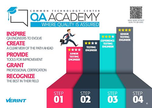 QA Academy