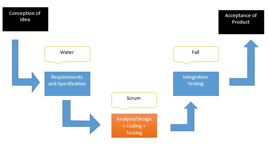 water-scrum-fall