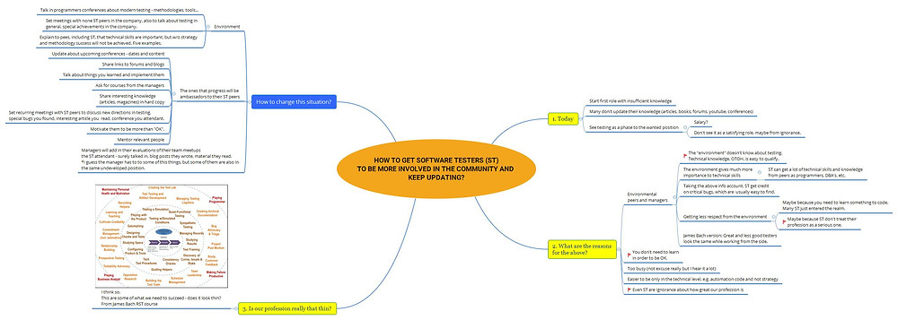 mindmap - How can we encourage Software Testers to keep updating