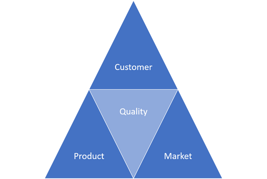 What is quality for a software tester?