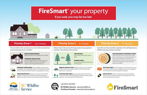 FireSmart Your Property.JPG