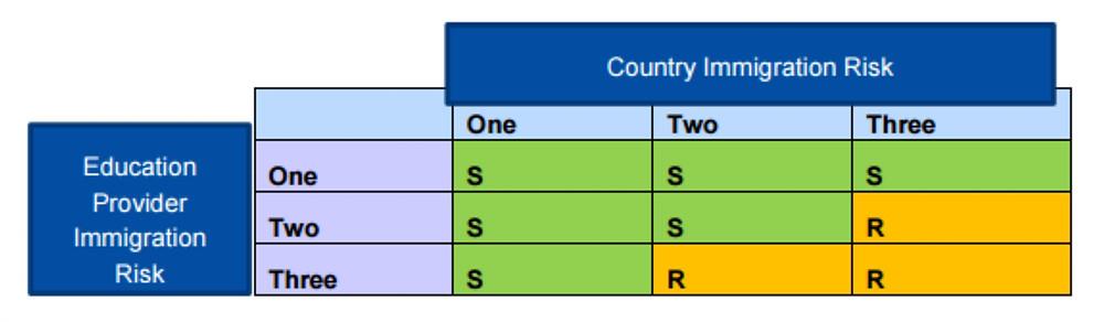 Immigration Risk Framework for Student Visa Applications