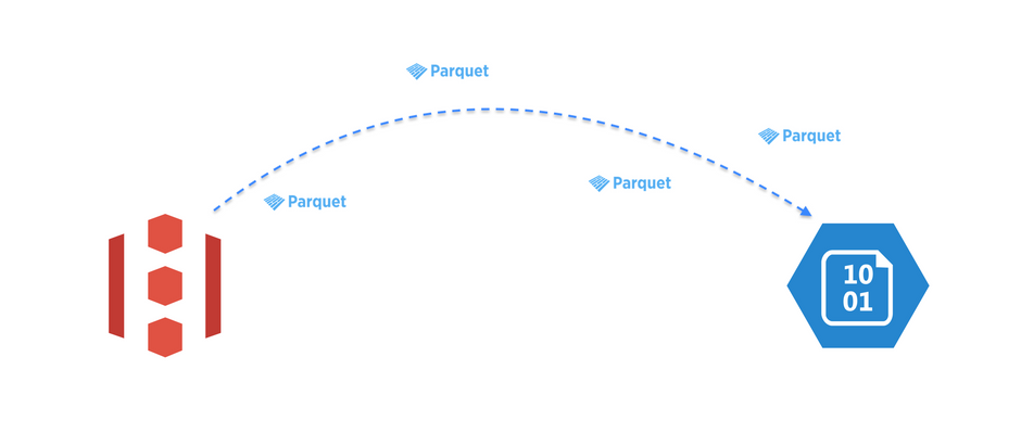 Copy Parquet file from Amazon S3 to Azure Blob Storage