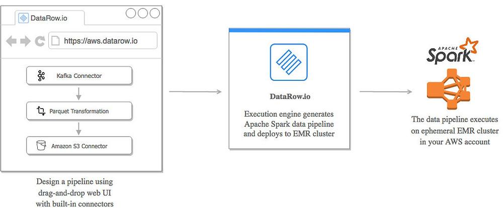 Apache Spark Pipeline Designer