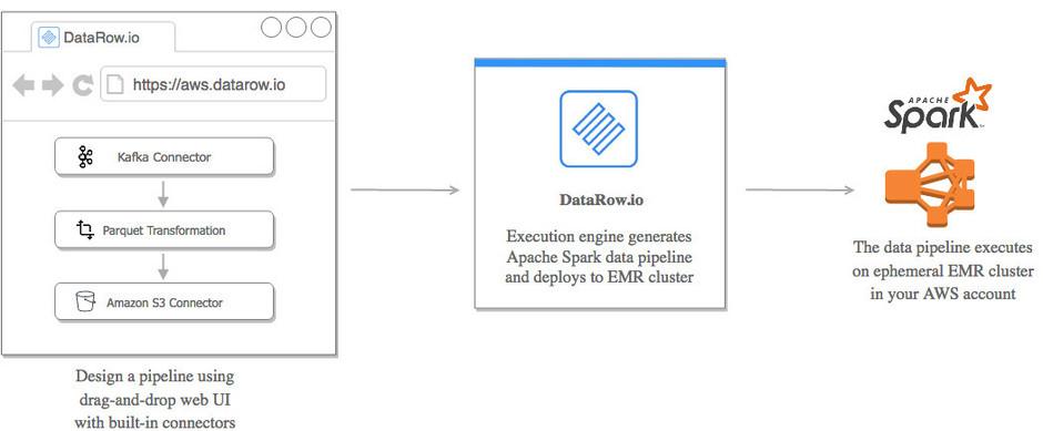 Apache Spark, the programming language of big data