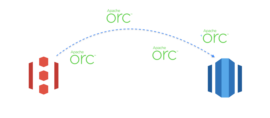 Load ORC file from Amazon S3 to Amazon Redshift