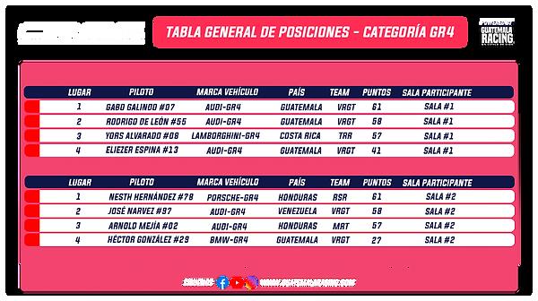 Tabla General Categoría GR4 GREC Transpa