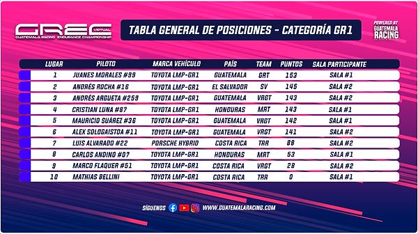 Tabla General Categoría GR1 GREC.png