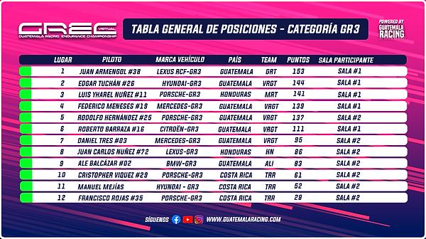 Tabla General Categoría GR3 GREC.png