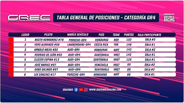 Tabla General Categoría GR4 GREC.png