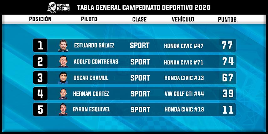 Resultados Generales Clase Sport.png