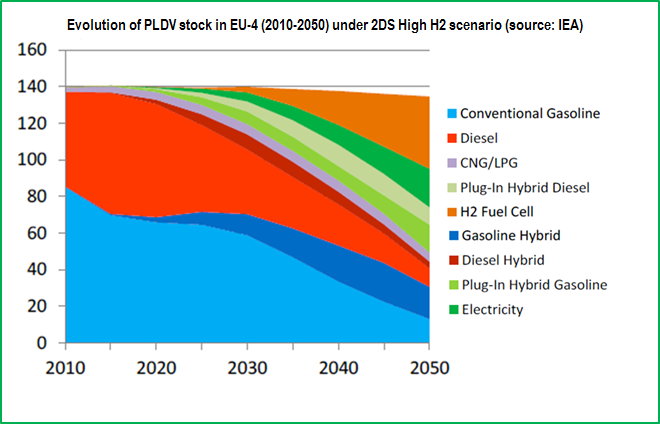 IEA graph 2010-2050 FCEV stock.png