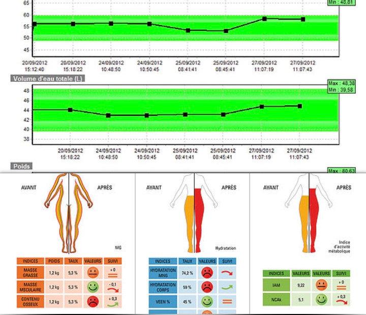 Premier Bilan Nutritionnel et Diagnostic