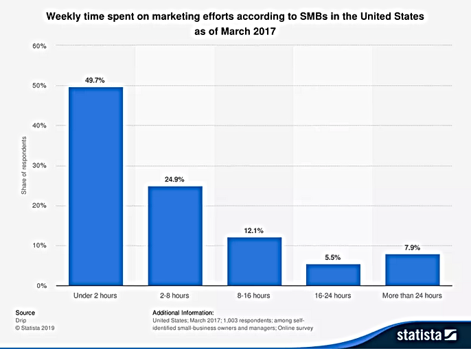 statistic_id745326_weekly-time-spent-on-