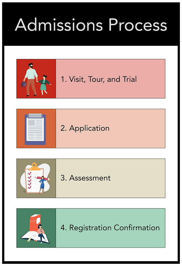 Infographic Admissions Process black.png