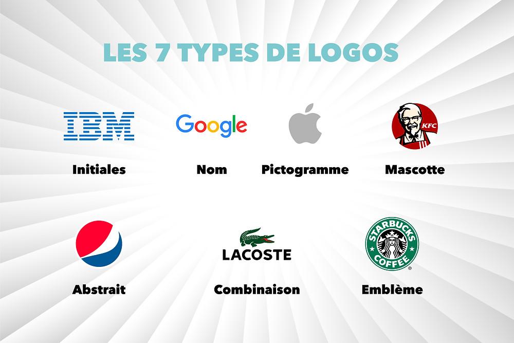 Agence Chot - Les types de logo