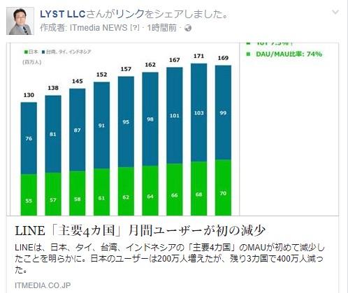 LINE「主要4カ国」月間ユーザーが初の減少